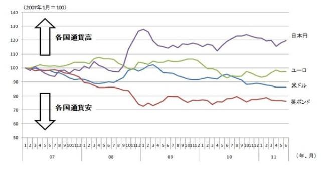 図表3 実質実効為替レートの推移 (資料)BIS統計より筆者作成