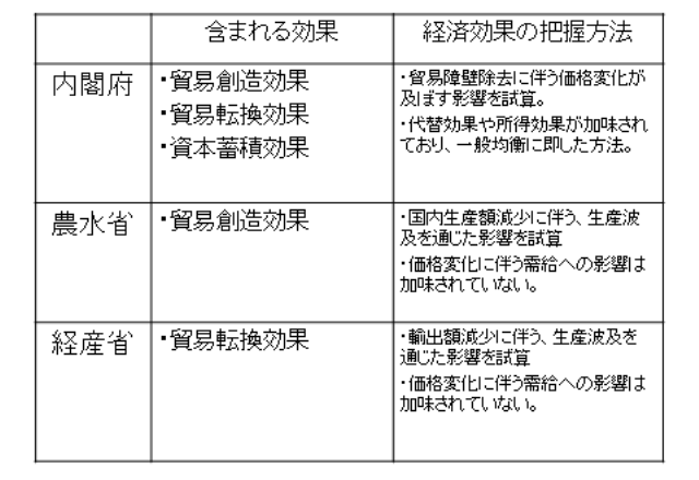 図表3 各試算に含まれる効果と経済効果の把握方法