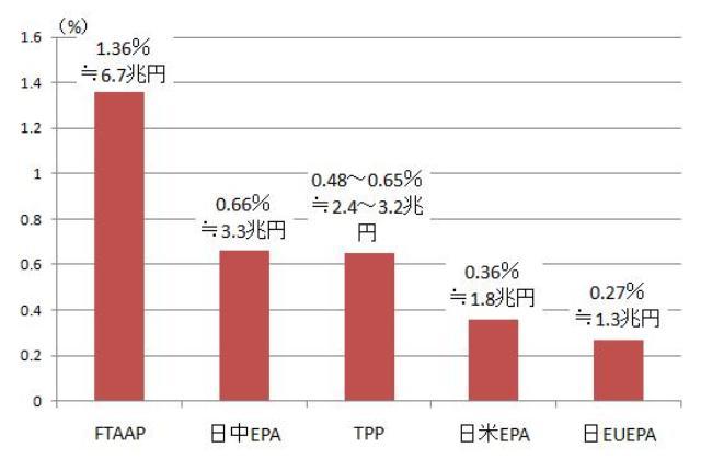 図表4 個別EPA締結に伴う日本の実質GDPへの影響 出所:「EPAに関する各種試算」(https://www.gtap.agecon.purdue.edu/default.asp)中の試算1から100%自由化の場合の実質GDP成長率への影響を抽出したもの。