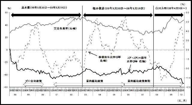 日銀総裁と物価・株価・失業率の推移  (出所)完全失業率:総務省『労働力調査』、コア・コアCPI:総務省『消費者物価指数』食料(酒類を除く)及びエネルギーを除く総合、株価:日銀資料(日経平均株価月末値)を参照して筆者作成。