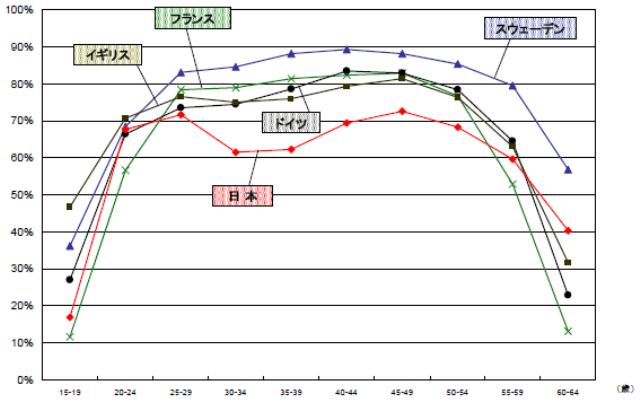 女性の労働力率の国際比較(2005年) (出典:内閣府http://www8.cao.go.jp/shoushi/kaigi/ouen/kihon/k_2/19html/s2.html)
