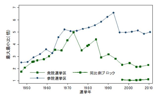 図1 最大最小比で見た衆参定数格差