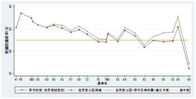 図1 衆議院選挙での自民党議席率の変化