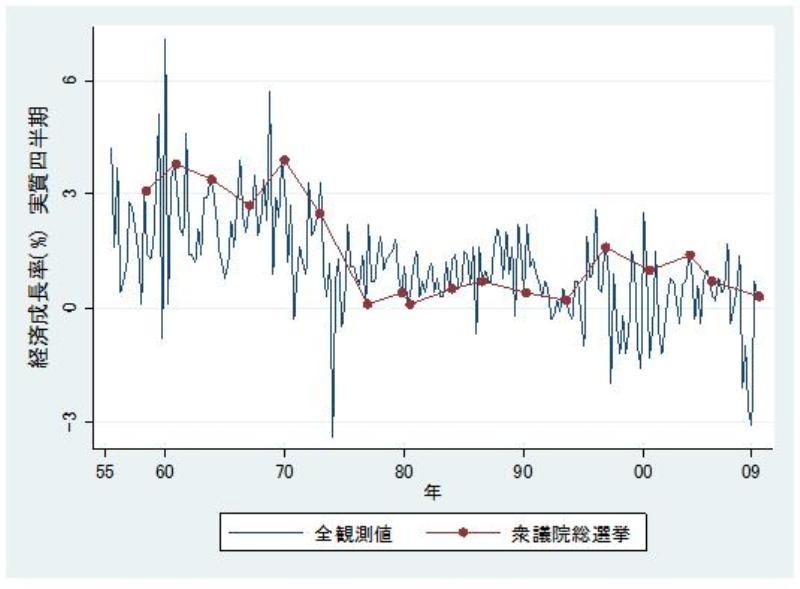 図2 経済成長率と衆議院選挙のタイミング