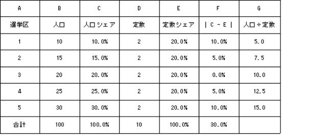 表1 定数格差指標の数値例(1)