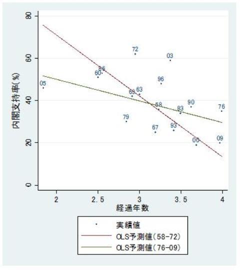 図3 前回選挙からの経過年数と支持率