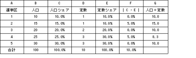 表2 定数格差指標の数値例(2)