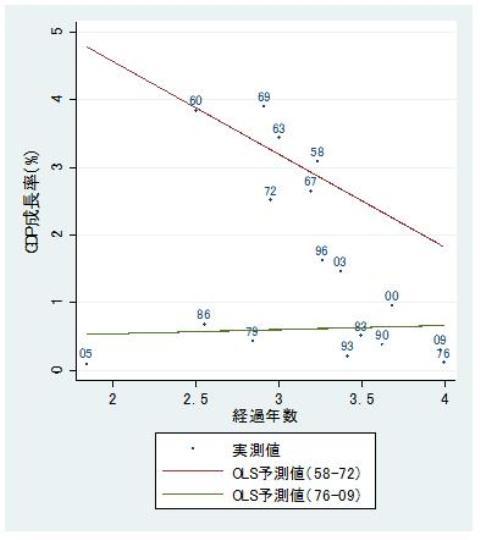 図4 前回選挙からの経過年数と経済成長率