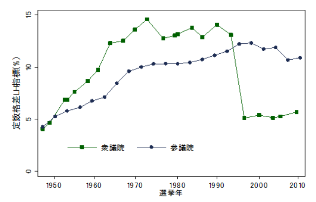 図2 衆参両院における定数格差の変遷(加重平均)